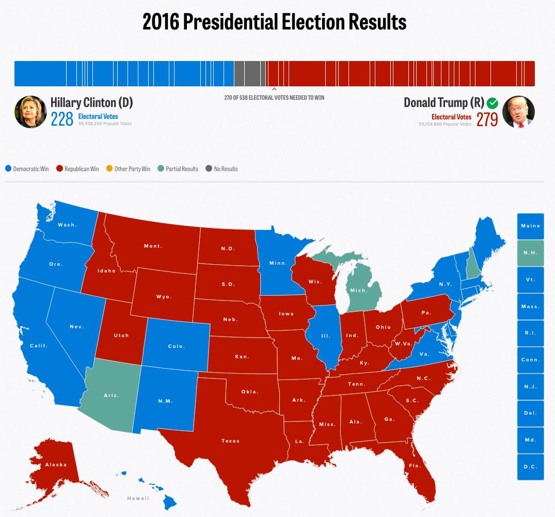 Politico 2016 Presidential Election Results.jpg